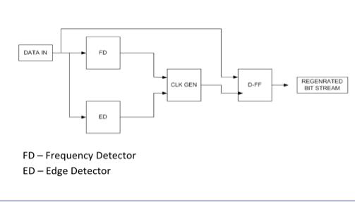 behavioural-block-diagram-cdr