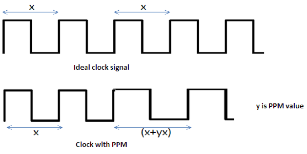 clock-frequency-ppm-effect