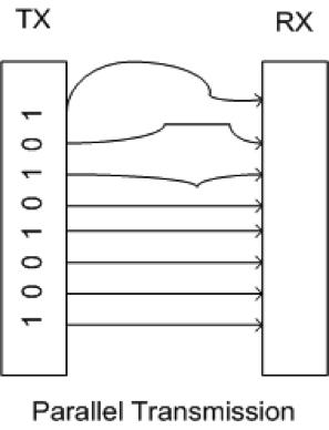 parallel-transmission-skew