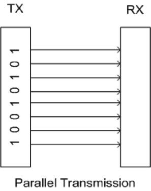 parallel-transmission