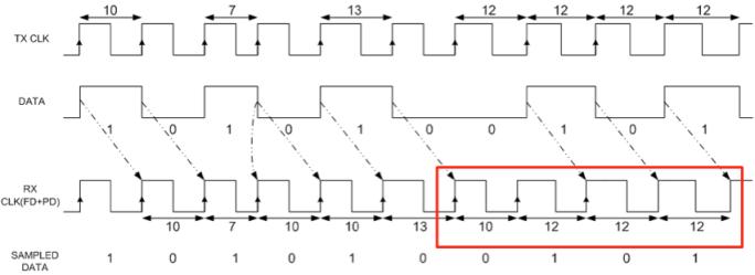 ppm-jitter-phase-alignment