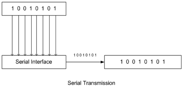 serial-data-communication