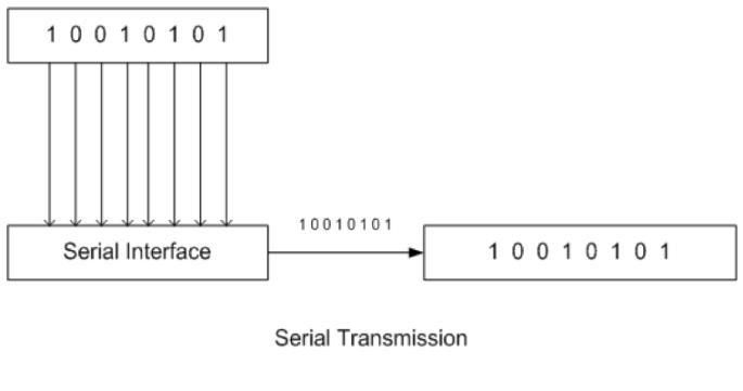 serial-data-communication